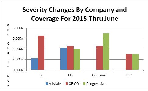 Comparing Frequency and Severity Changes at Allstate, GEICO and ...